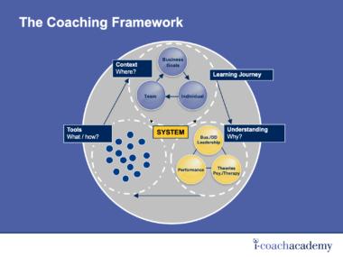 The Coaching Framework